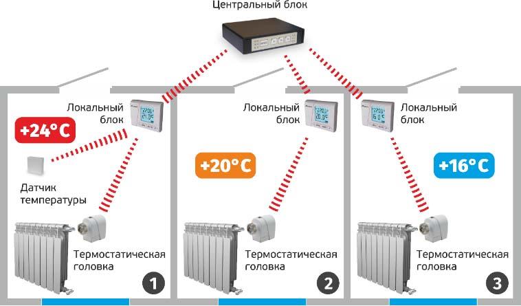 Не имеющая аналогов система управления отопления