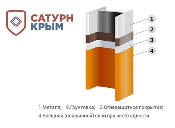 Огнезащита конструкций из металла в Республике Крым