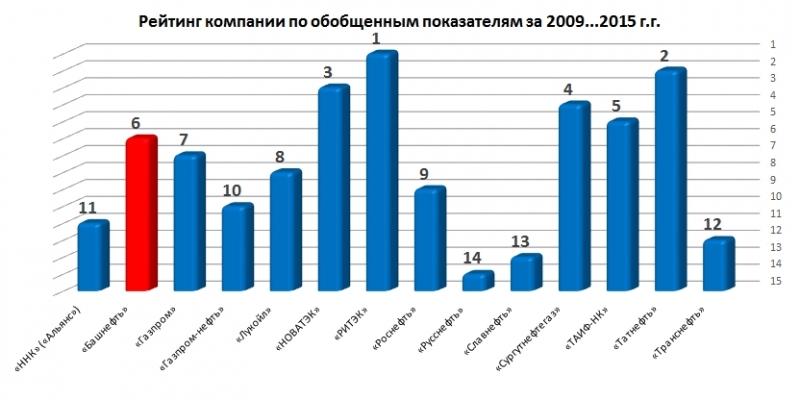 Исследование перспектив развития рынка акций ОАО  Башнефть