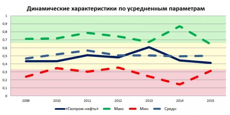 Исследование российского рынка акций ОАО  Газпром-нефть