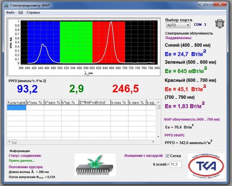 Фитолампа 36W для растений, фитоспектр 445 и 660нм, от производителя