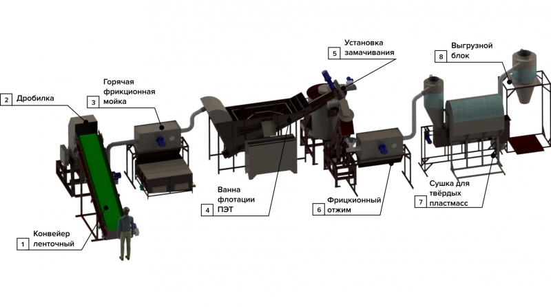 Оборудование для переработки ПЭТ-бутылки